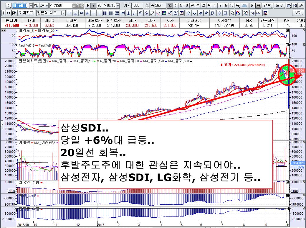 2017/삼성SDI(5).png