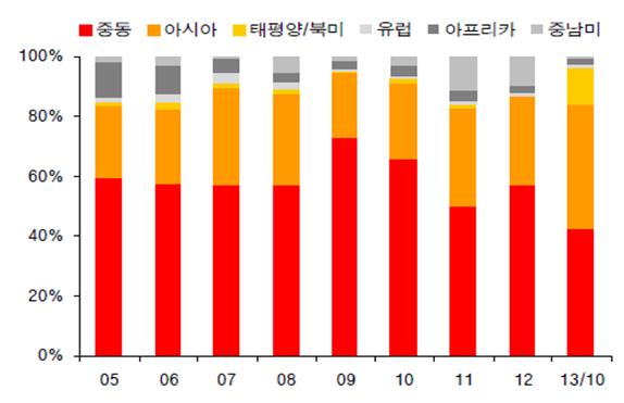 2017/표1)지역별 해외수주 비중 추이.png