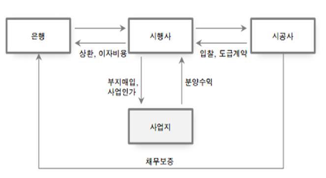 2017/표2)부동산 PF구조도.png