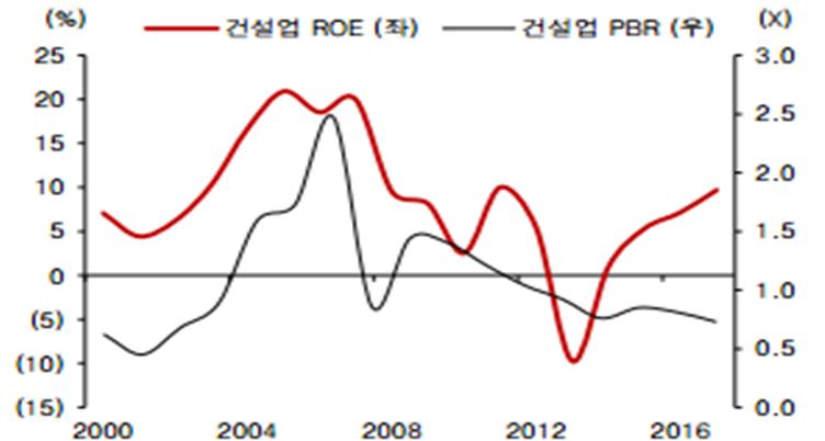 2017/표3)대형5개사 평균 ROE와 PBR 추이 비교.png